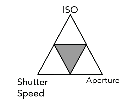 Aperture Explained - The Exposure Triangle